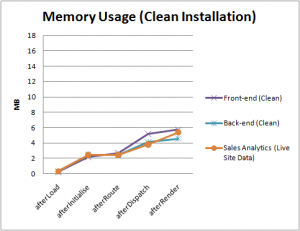 Memory Usage, Clean Joomla! Installation
